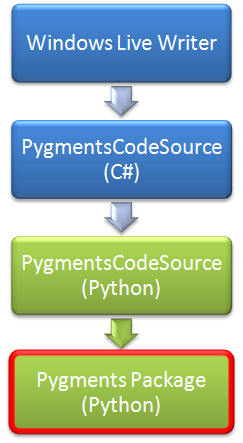 Compiling Python Packages into Assemblies